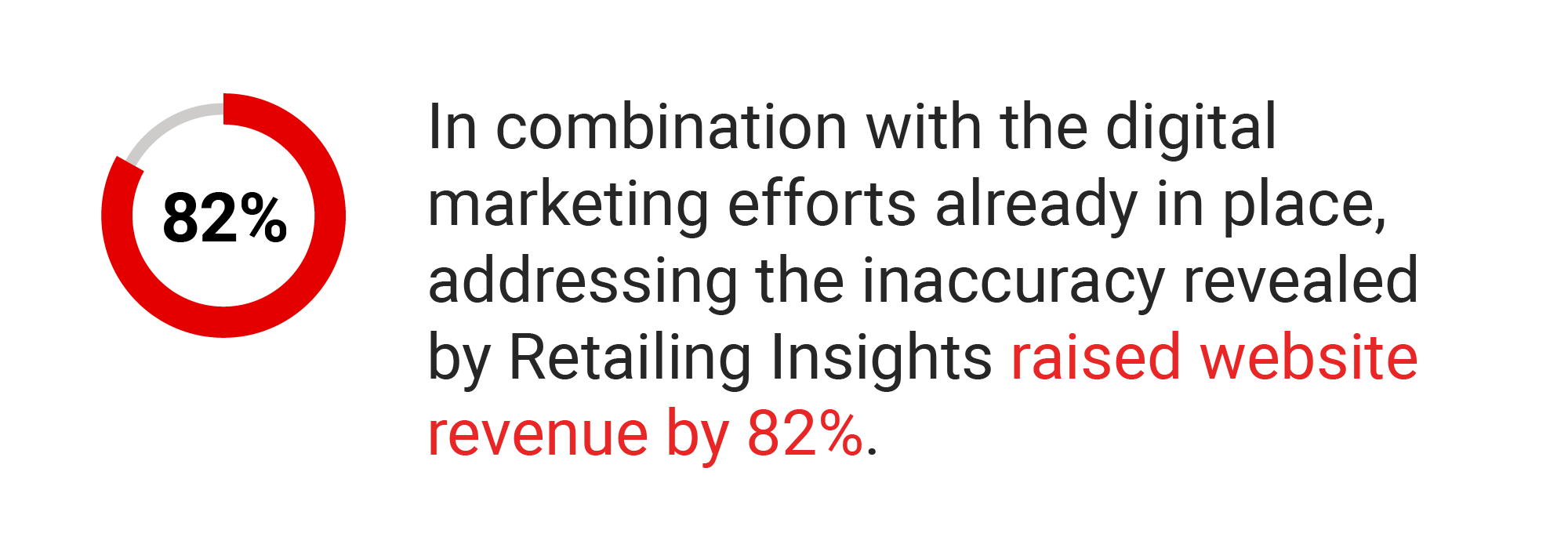 In combination with the digital marketing efforts already in place, addressing the inaccuracy revealed by Retailing Insights raised website revenue by 82%