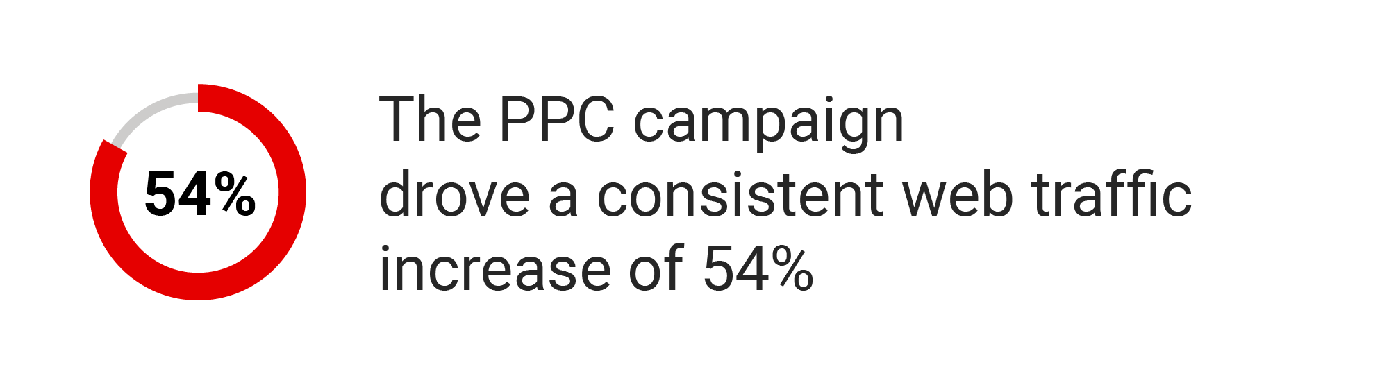 The PPC campaign drove a consistent web traffic increase of 54%