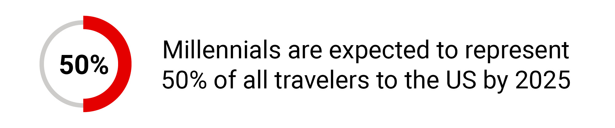 Millennials are expected to represent 50% of all travelers to the US by 2025