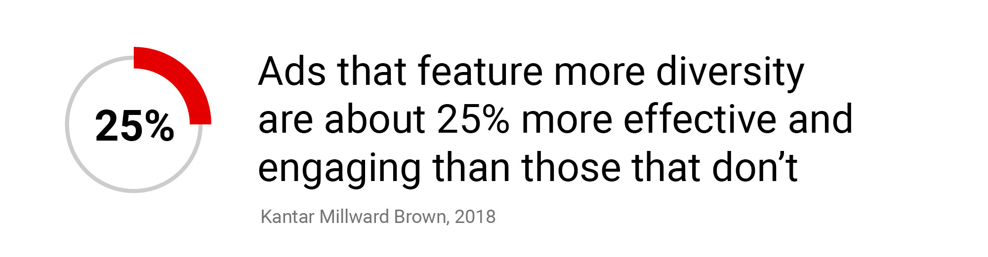 Ads that feature more diversity are about 25% more effective and engaging than those that don't
