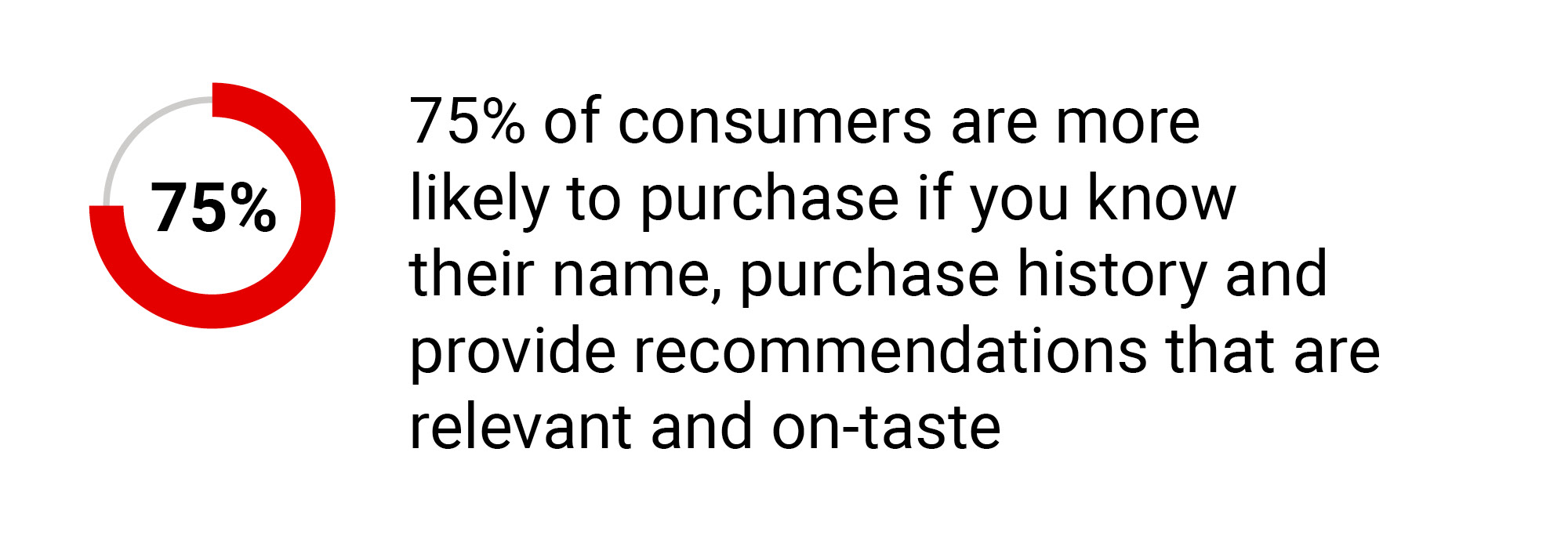 75% of consumers are more likely to purchase if you know their name, purchase history and provide recommendations that are relevant and on-taste
