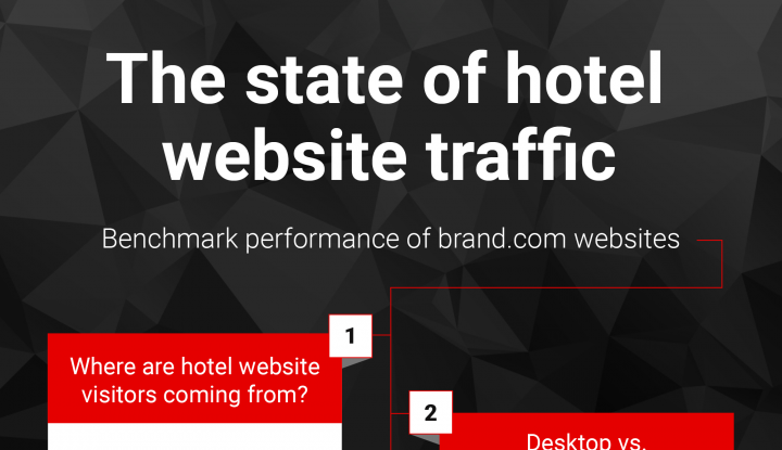 State of hotel website traffic infographic
