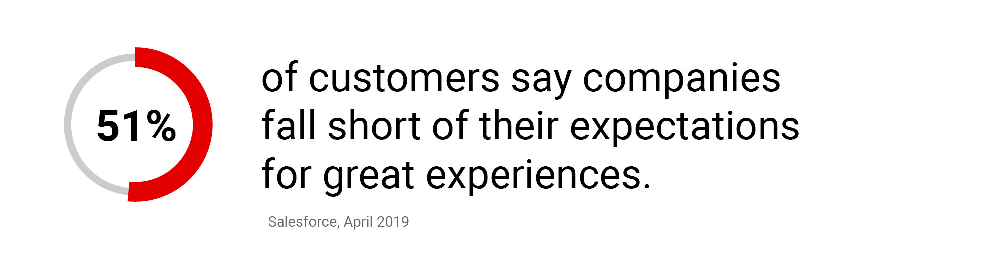 Stat from salesforce